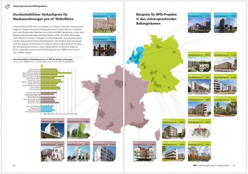 Wohnungsmärkte Im Vergleich 2016 The Property Post